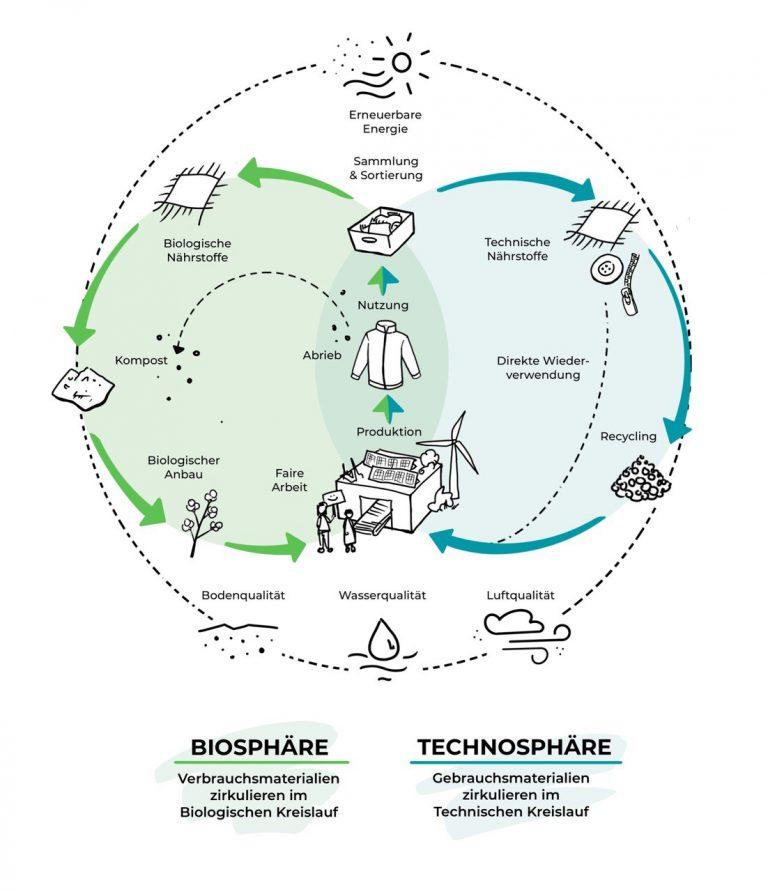 Biosphäre & Technosphäre
